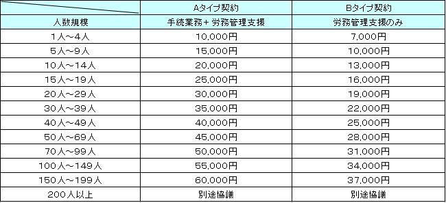 顧問契約(月額)